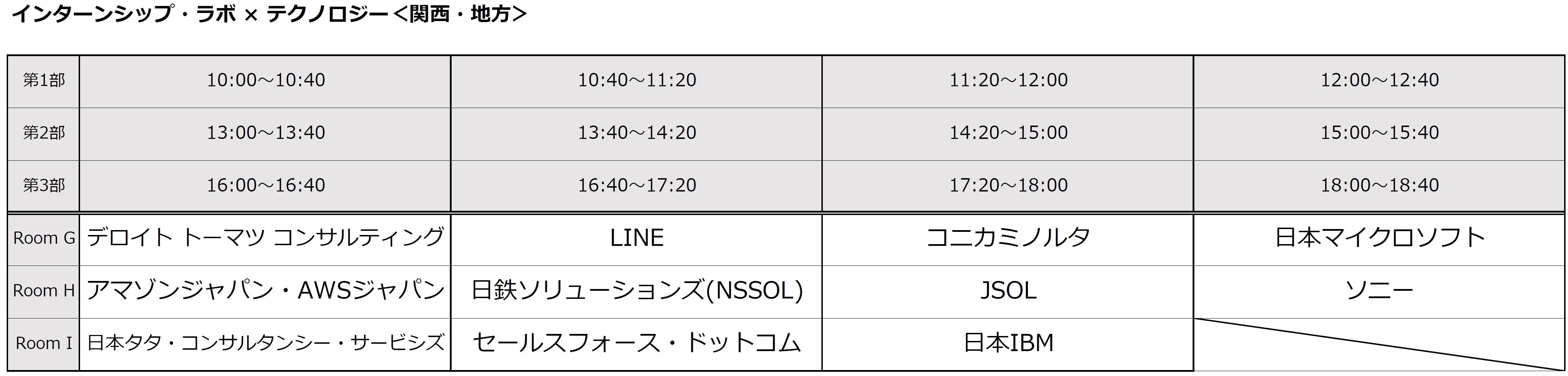 インターンシップ・ラボ × テクノロジー in京都タイムテーブル
